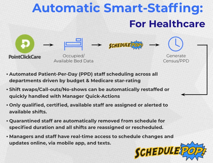 SchedulePop/PointClickCare Integration Flow